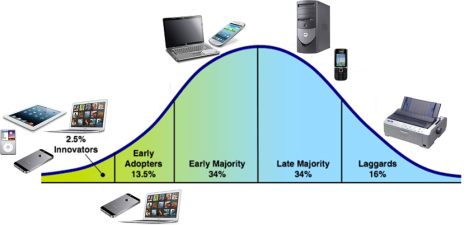 Identificando os clientes inovadores e os adotantes iniciais